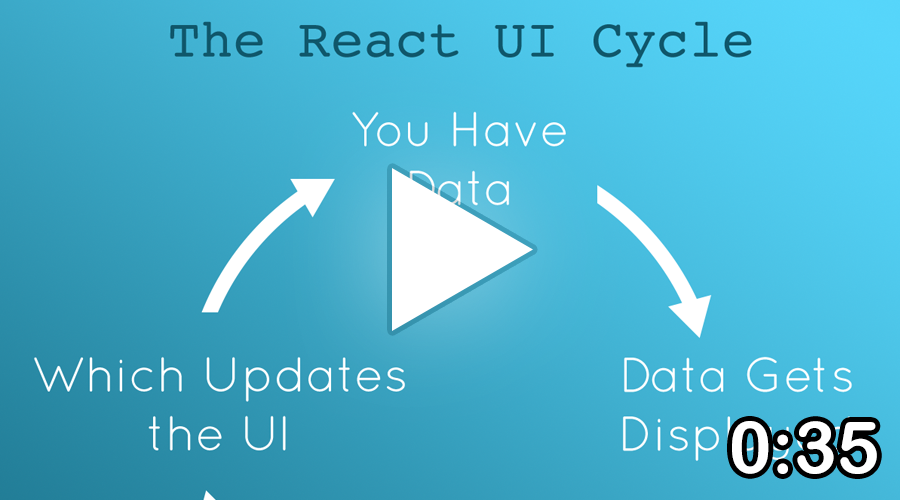 The React UI Cycle